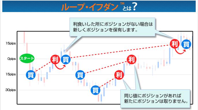 ループイフダン(アイネット証券)のイメージ図