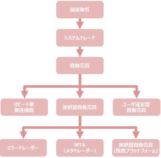 FX自動売買分類図
